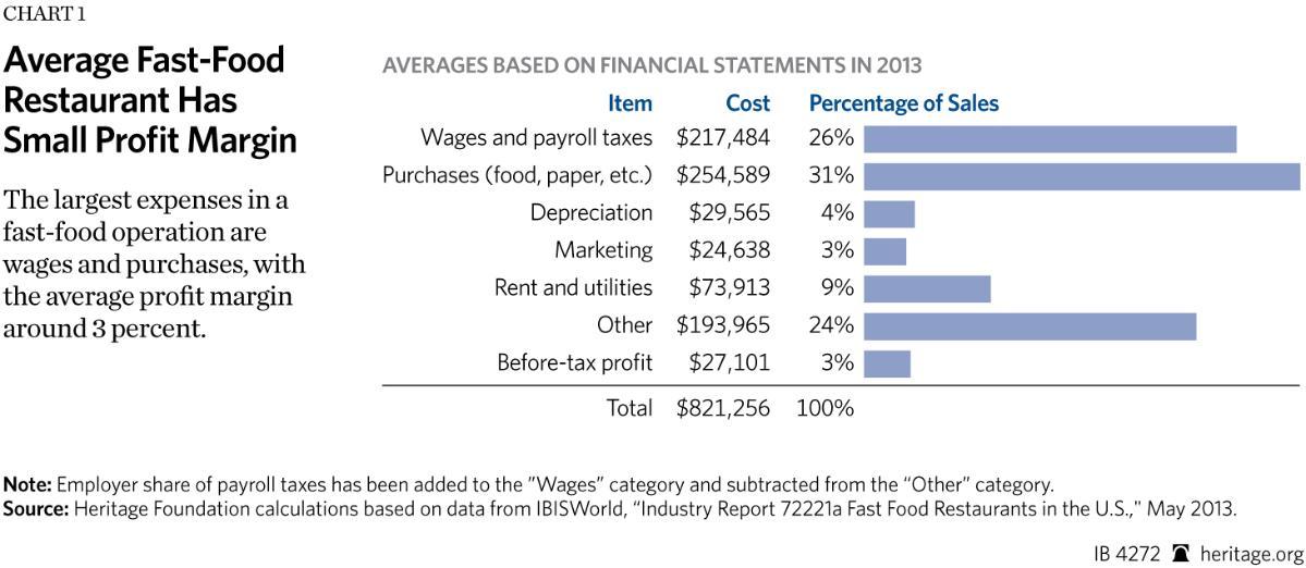 Average Profit Margin For Fast Food Restaurant