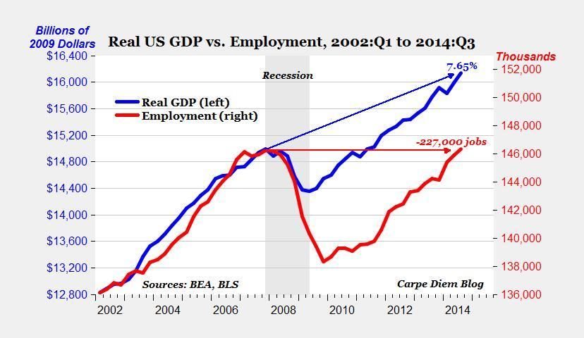 chart-image-1060647672876-site_display_1200-the-current-state-of-the-us-economy-in-one-chart.jpg