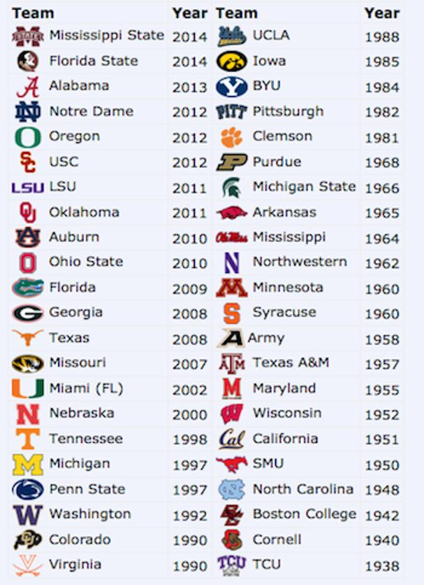 top 120 college football teams all college football score