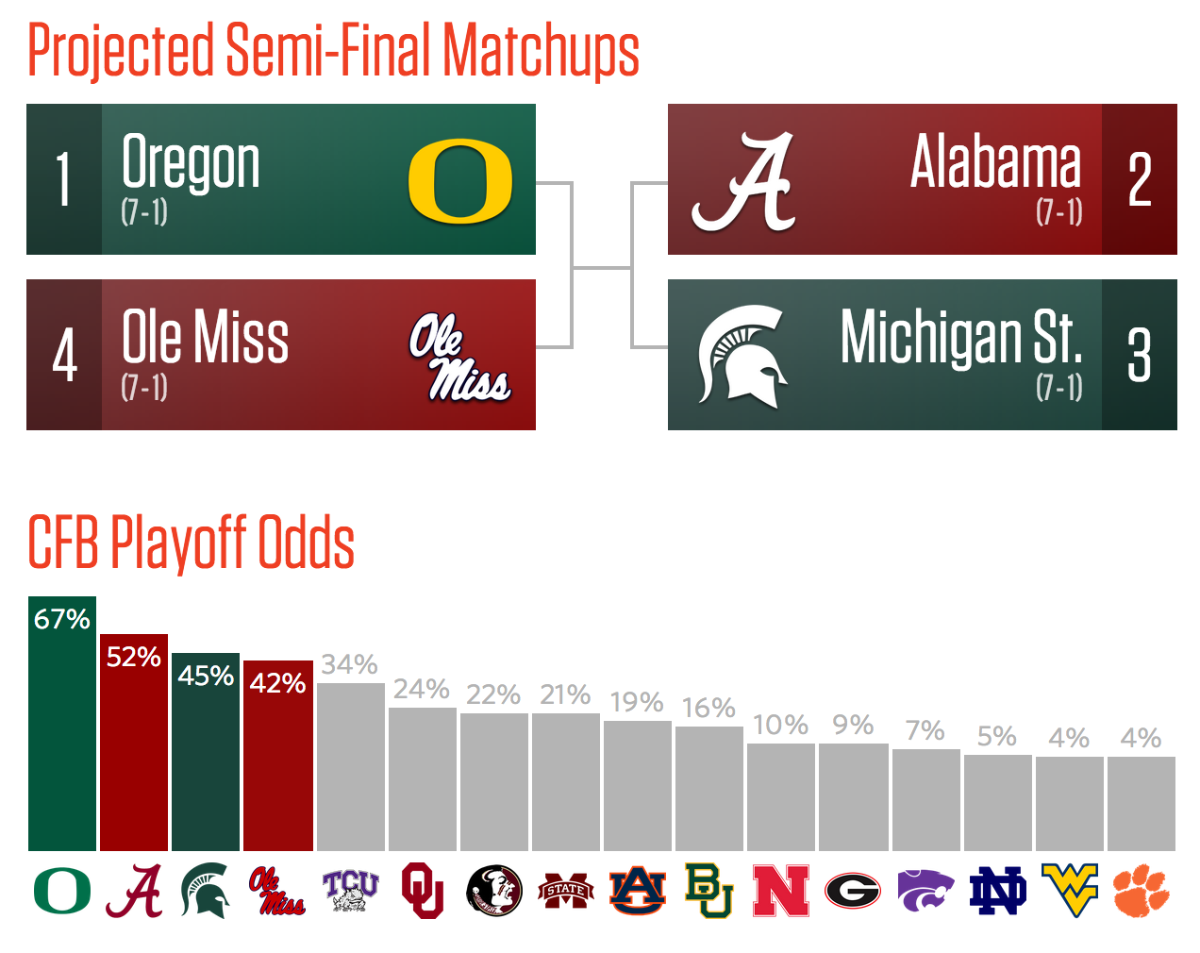College Football Playoffs And Championship Interim Odds Savvyroo