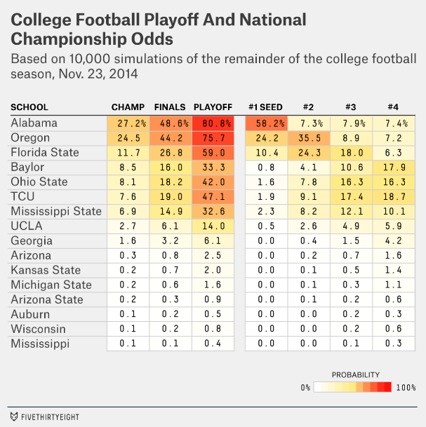 college football scores and predictions ncaaf champions