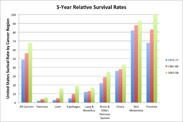 Cdc >> Cancer Survival Rates Increasing, Still Room For ...