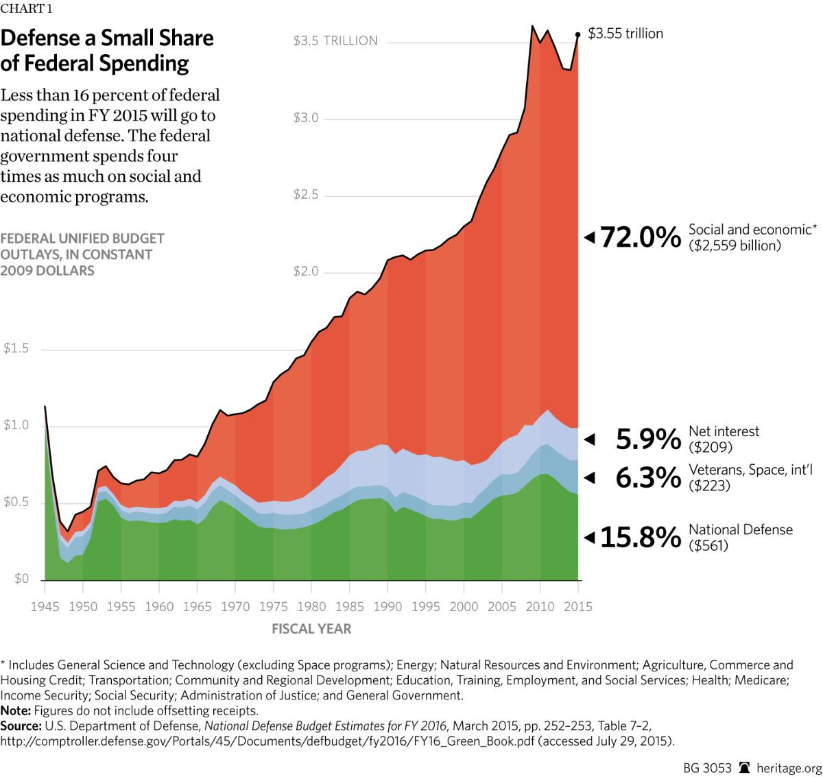 Defense a small share of federal spending savvyroo nvjuhfo Images