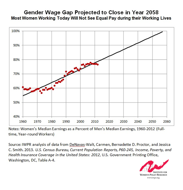 gender wage gaps What's at stake today we have a long way to go before equal pay is a reality for women of color race and gender wage gaps harm women's economic security—and their families'—and add up to substantial losses over time.