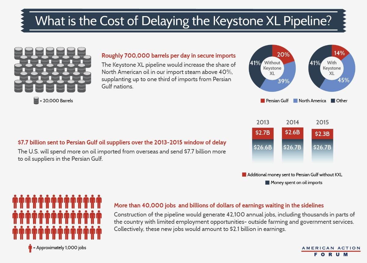 cost and benefit analysis of a keystone pipeline Pipeline, lp (keystone) has applied for a presidential permit that, if granted, would authorize the proposed pipeline to cross the united states-canadian border at.