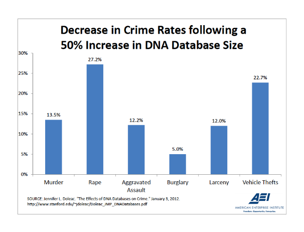 The Effects of DNA Evidence on Homicide Cases in Court