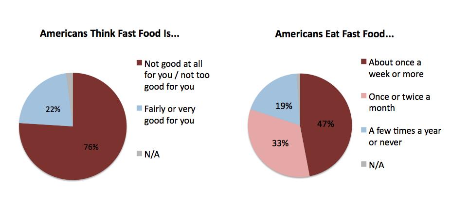 Percentage Of People Who Eat Fast Food