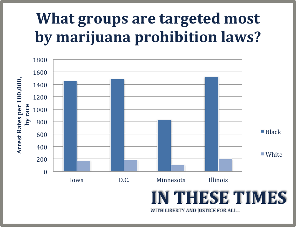 an argument that marijuana prohibition has decreases its use minimally Marijuana should be legal because prohibition doesn't help the country in any way, plus, it causes a lot of problems there is no scientific evidence that suggests prohibition decreases drug use, but there are several theories that suggest prohibition might actually increase drug use.