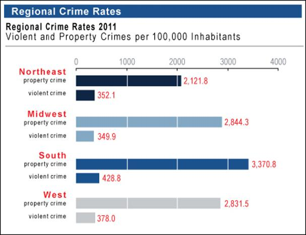 the purpose of crime statistics Statistics are highly essential in keeping us updated on crime rates, helping with our understanding of crime, how to create a safer environment for society through the reductions of crime, as well as review the accountability of the government.